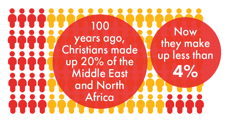 Christian Population in MENA Yellow and Red