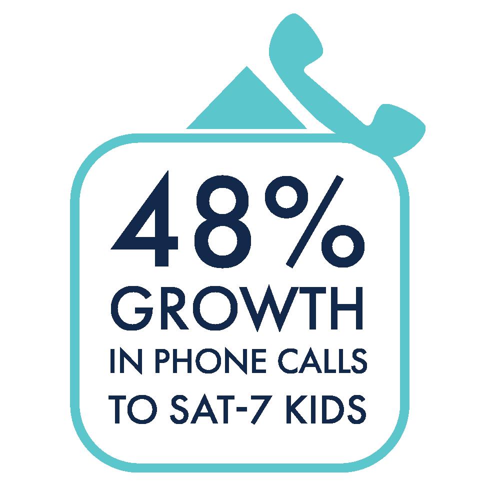SAT-7 KIDS Phone Calls Growth Blue