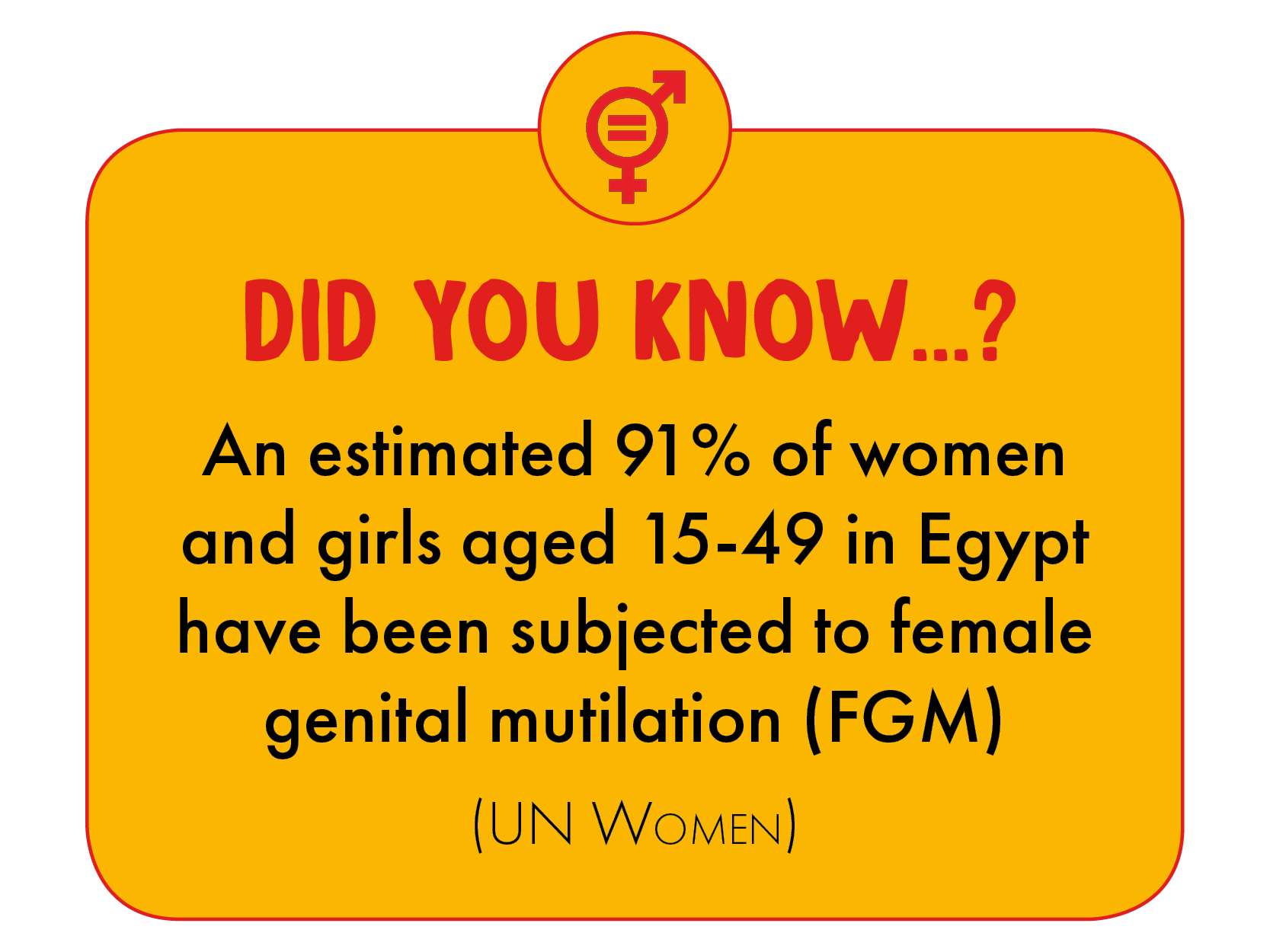 An estimated 91% of women and girls aged 15-49 in Egypt have been subjected to FGM.
